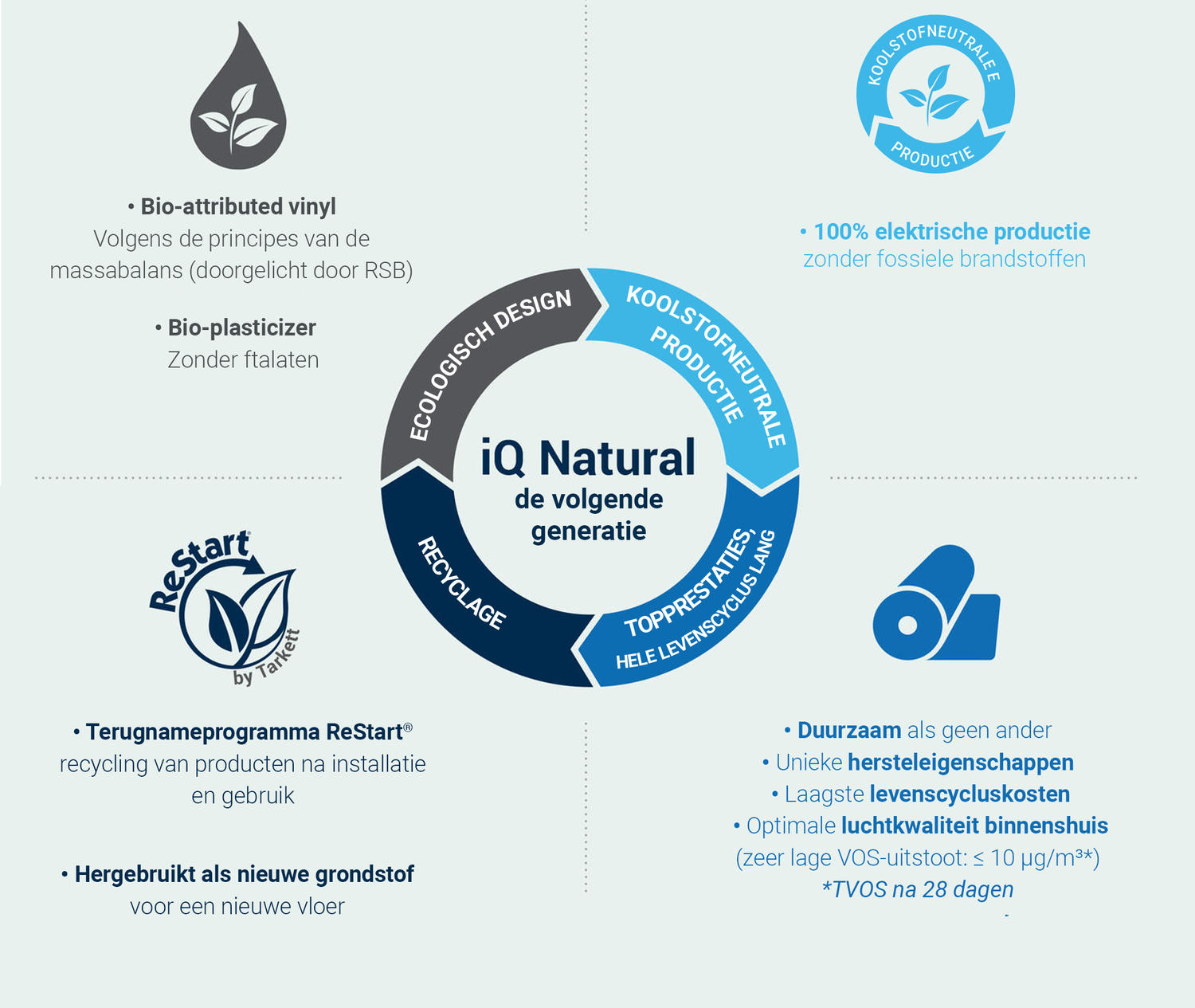 iQ Natural sustainable vinyl flooring logo