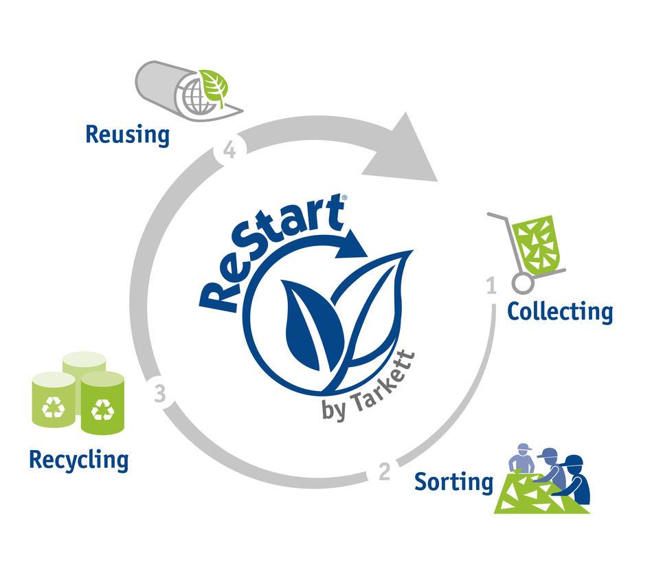 ReStart als onderdeel van onze duurzaamheidsstrategie