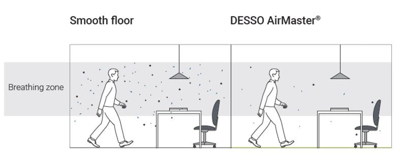 AirMaster Comparison