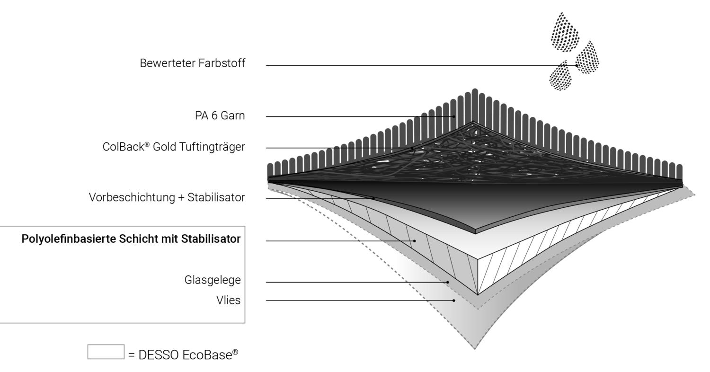 DESSO EcoBase - Teppichfliesen bitumenfrei