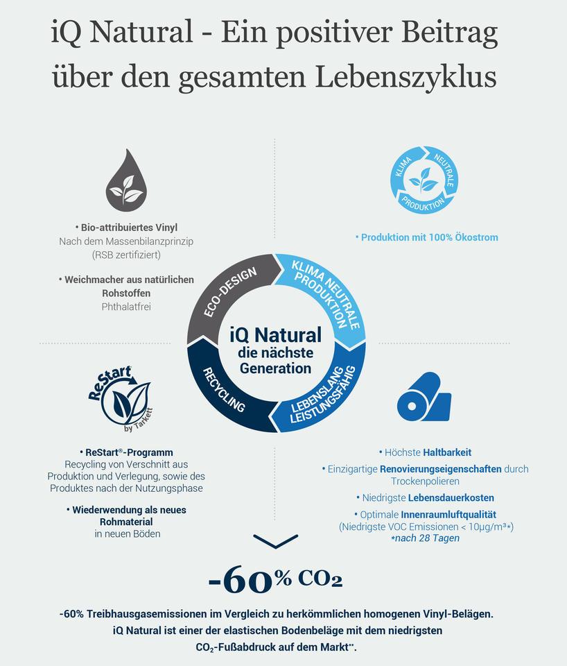 iQ Natural nachhaltiger Vinyl Bodenbelag logo