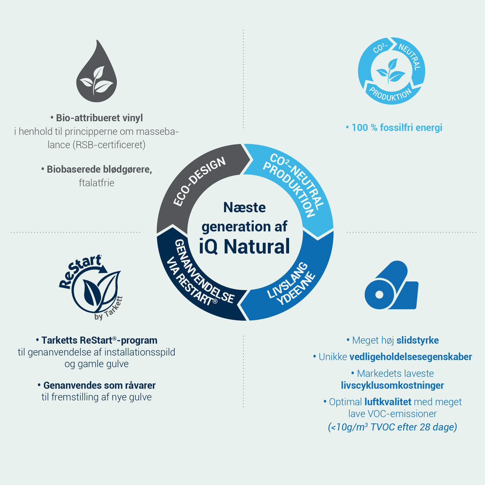 Eco-design - CO2-neutral produktion - Genanvendelse