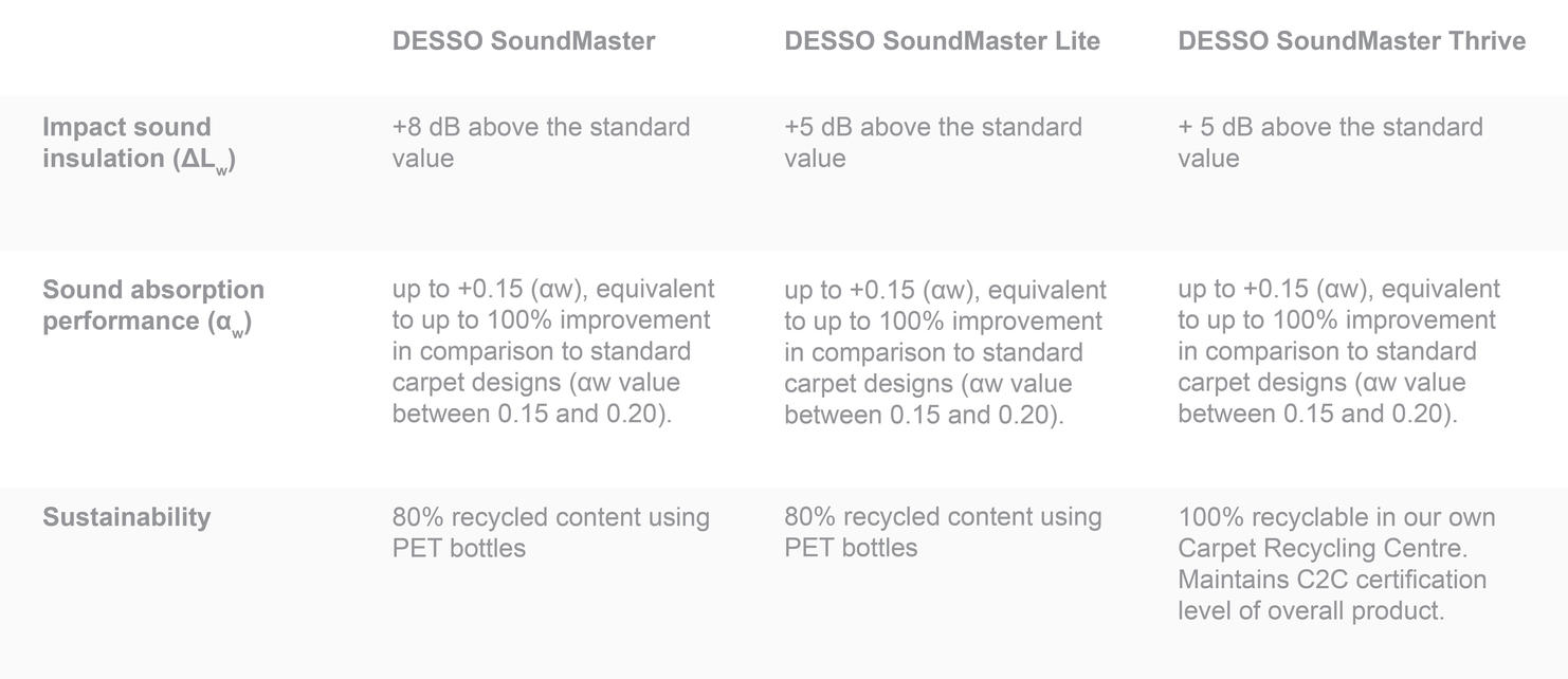 Table explaining the differences between the SoundMaster backings