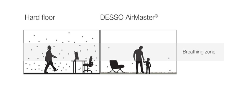 AirMaster tapijt voor gezondere binnenluchtkwaliteit