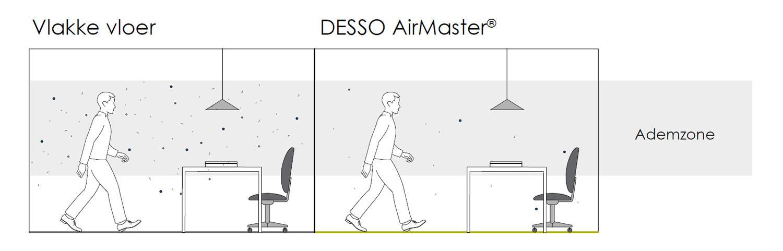 DESSO Airmaster ademzone Tarkett