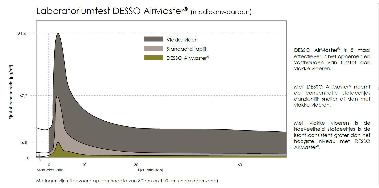 Laboratoriumtest DESSO AirMaster