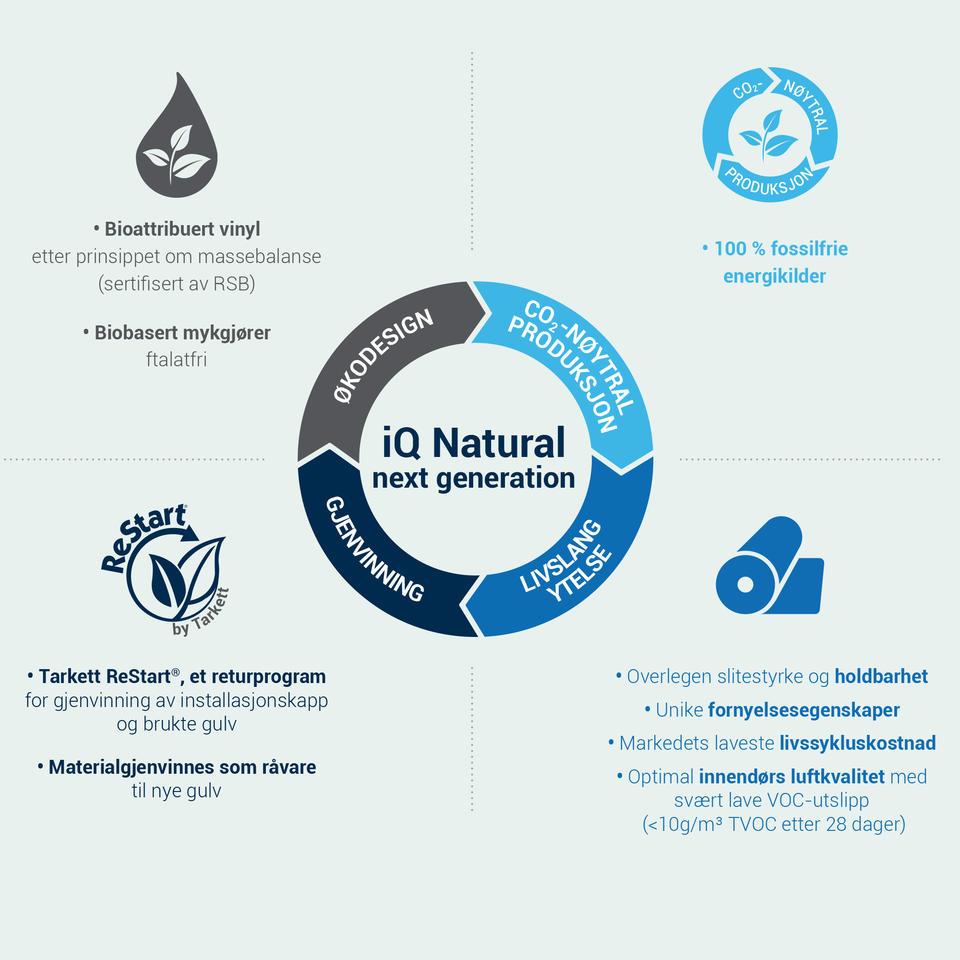 Tarkett iQ Natural miljø