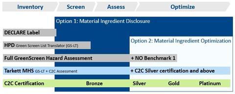 Material Health Optimization Graph